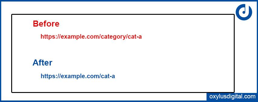 Remove Categories Prefix in WordPress
